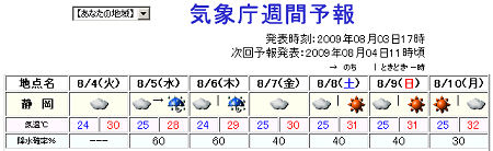 サイポスレーダーの週間天気予報(静岡県) 2009.08.03 17時発表