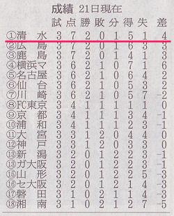 2010.03.22 朝日新聞朝刊 25面