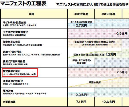 民主党 政権政策 2009.07.27 4-5ページ
