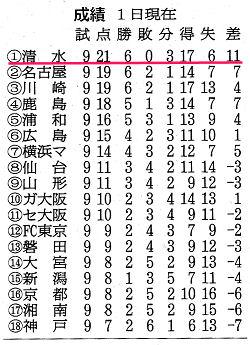 朝日新聞 2010.05.02 朝刊から引用