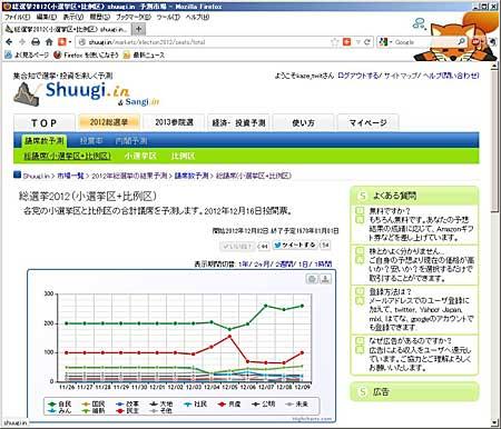 Shugi.in & Sangi.inの総選挙2012(小選挙区+比例区)の予測ページ