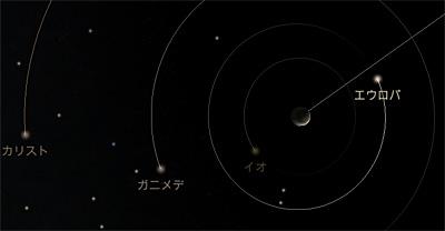 Solar Walk for iPad による 2012.12.25 20:47 の木星とその衛星