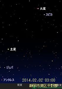 火星と土星 (ステラナビゲータ Ver.9によるシミュレーション)