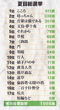 「夏目総選挙」 朝日新聞 2014.11.09 朝刊 8面から引用