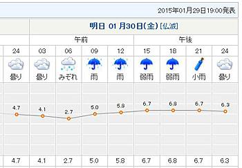 tenki.jpの静岡市葵区の2015.01.30の天気予報 (tenki.jpから画像引用)