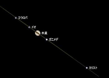 ガリレオ衛星の位置 2015.03.17 23:30 静岡市葵区平野部 西南西の空高く(ステラナビゲータ ver.10によるシミュレート)