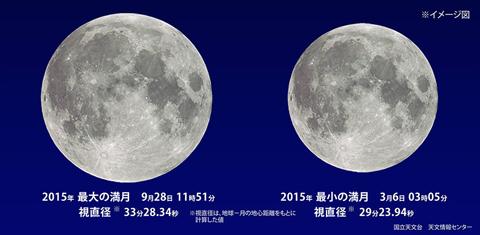 国立天文台「ほしぞら情報 2015年9月」から画像引用