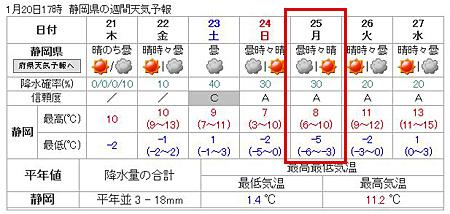 静岡の週間天気予報/気象庁