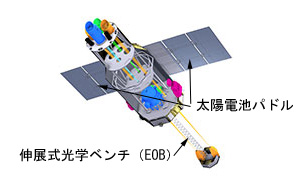 X線天文衛星ASTRO-H「ひとみ」 ※ JAXAの画像に文字を加筆