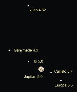 木星とガリレオ衛星、しし座χ 2016.06.09 22:00 静岡市葵区平野部 西の空
