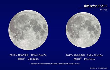 国立天文台 ほしぞら情報から画像引用