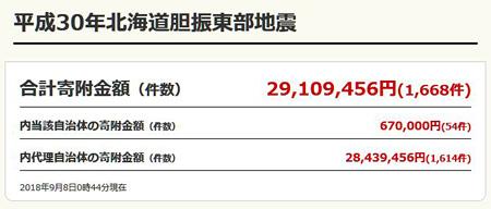 ふるさとチョイスでの平成30年北海道胆振東部地震の支援寄附状況 2018.09.08 0:44現在 ※ ふるさとチョイスのサイトから画像引用