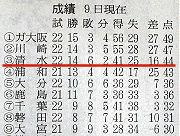 清水暫定3位 朝日新聞 2006.09.10