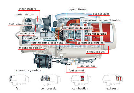 turbofan engine - Visual Dictionary Online